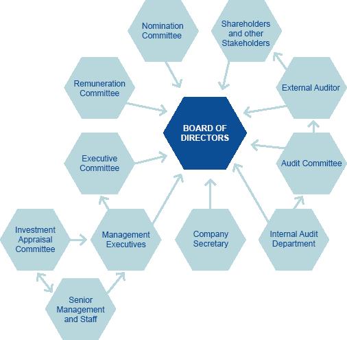 corporate governance best practices pdf